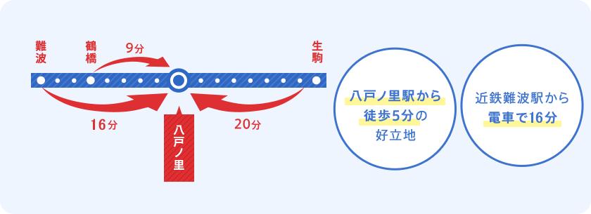 八戸ノ里駅から徒歩5分の好立地 近鉄難波駅から電車で15分