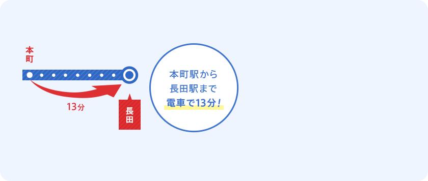 本町駅から長田駅まで電車で13分!