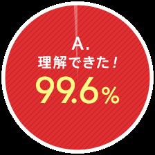 A.理解できた!99.6%